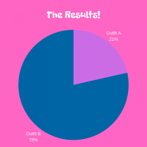 pie chart showing results of style game
